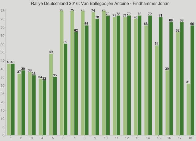 Rallye Deutschland 2016: Van Ballegooijen Antoine - Findhammer Johan