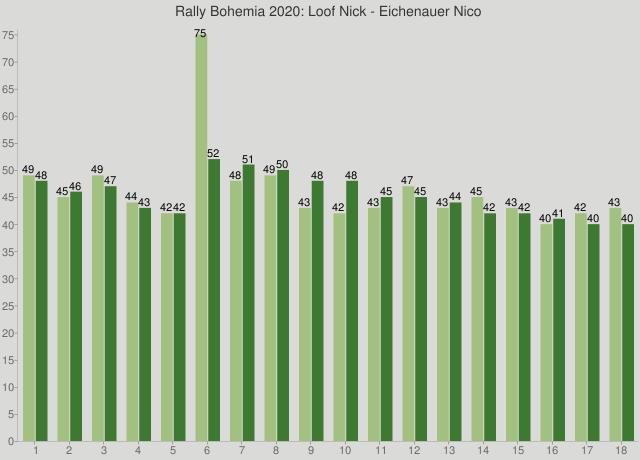 Rally Bohemia 2020: Loof Nick - Eichenauer Nico