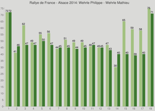 Rallye de France - Alsace 2014: Wehrle Philippe - Wehrle Mathieu