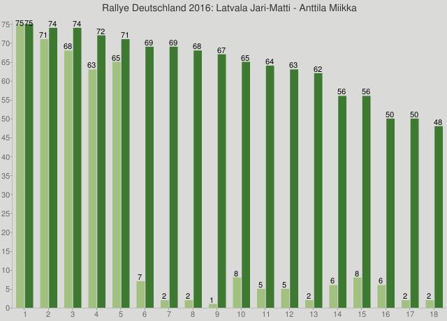 Rallye Deutschland 2016: Latvala Jari-Matti - Anttila Miikka