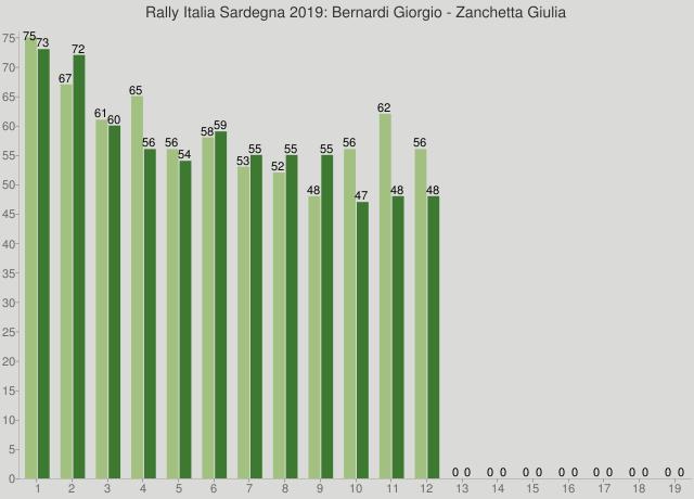 Rally Italia Sardegna 2019: Bernardi Giorgio - Zanchetta Giulia