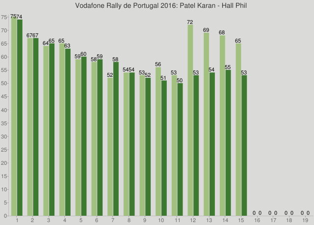 Vodafone Rally de Portugal 2016: Patel Karan - Hall Phil