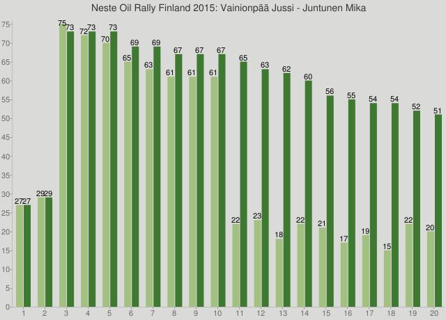 Neste Oil Rally Finland 2015: Vainionpää Jussi - Juntunen Mika