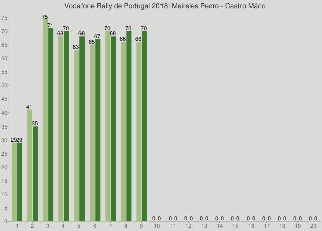 Vodafone Rally de Portugal 2018: Meireles Pedro - Castro Mário