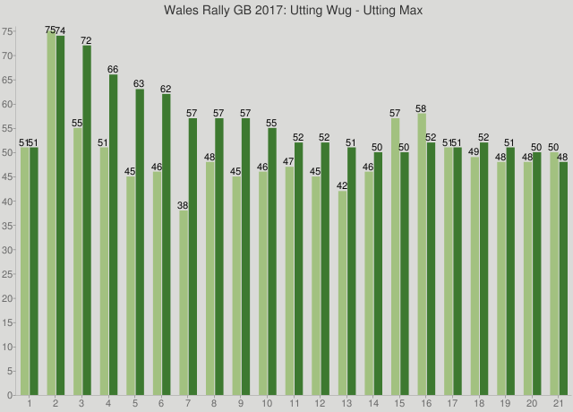 Wales Rally GB 2017: Utting Wug - Utting Max