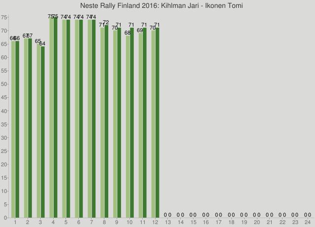 Neste Rally Finland 2016: Kihlman Jari - Ikonen Tomi