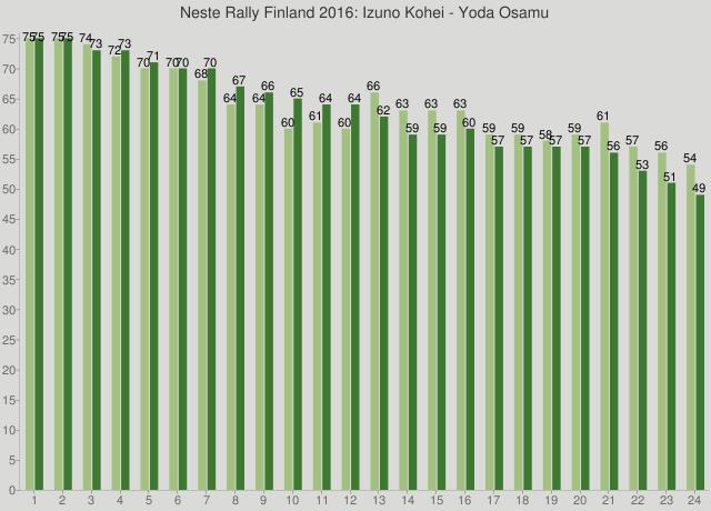 Neste Rally Finland 2016: Izuno Kohei - Yoda Osamu