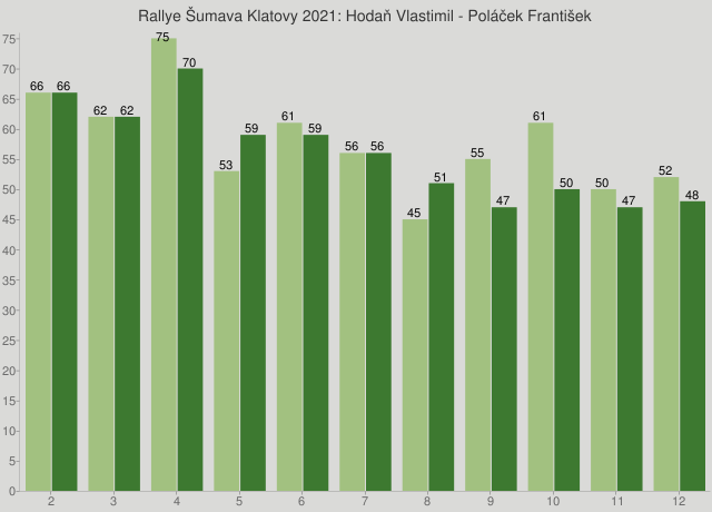 Rallye Šumava Klatovy 2021: Hodaň Vlastimil - Poláček František