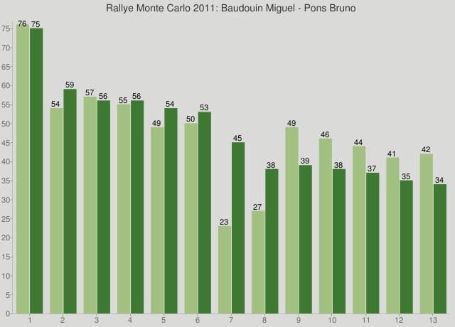 Rallye Monte Carlo 2011: Baudouin Miguel - Pons Bruno