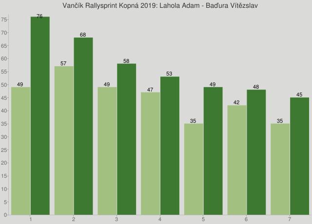 Vančík Rallysprint Kopná 2019: Lahola Adam - Baďura Vítězslav