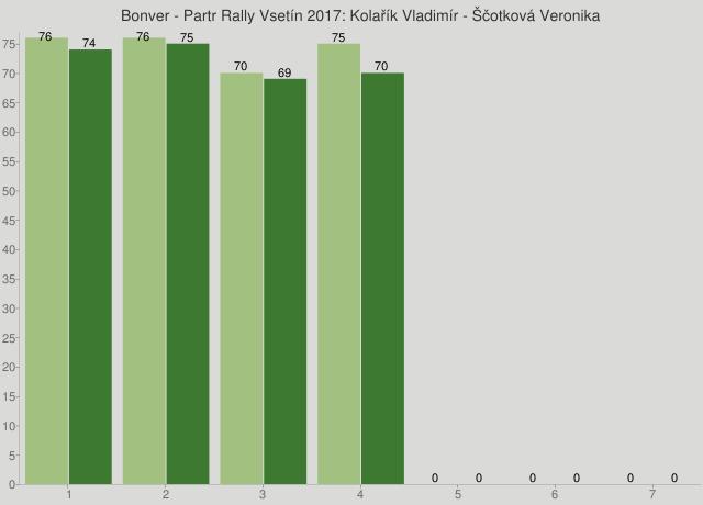 Bonver - Partr Rally Vsetín 2017: Kolařík Vladimír - Ščotková Veronika
