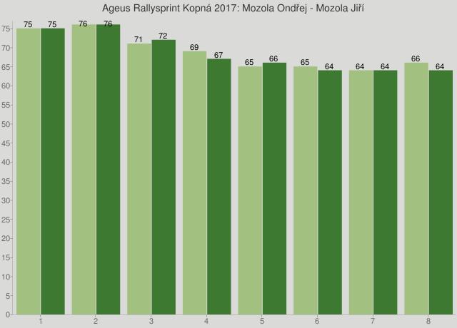 Ageus Rallysprint Kopná 2017: Mozola Ondřej - Mozola Jiří