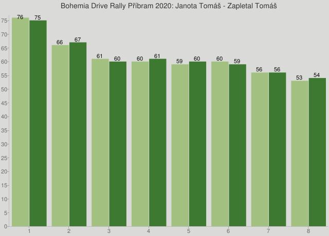 Bohemia Drive Rally Příbram 2020: Janota Tomáš - Zapletal Tomáš