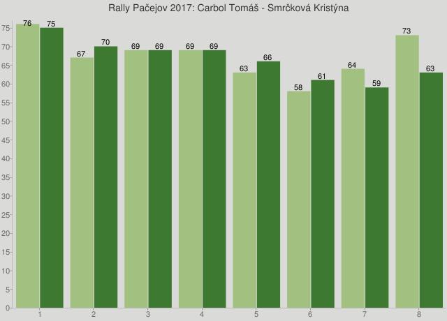 Rally Pačejov 2017: Carbol Tomáš - Smrčková Kristýna