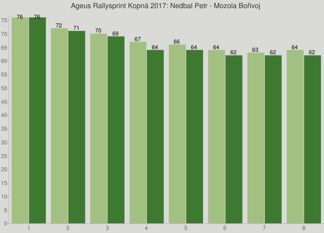Ageus Rallysprint Kopná 2017: Nedbal Petr - Mozola Bořivoj