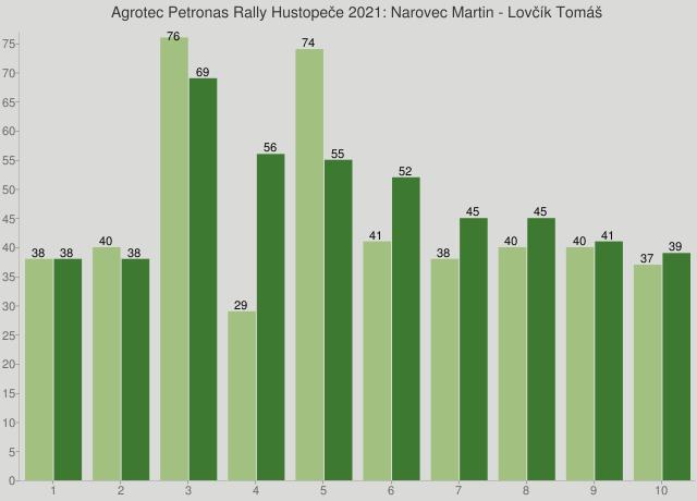 Agrotec Petronas Rally Hustopeče 2021: Narovec Martin - Lovčík Tomáš