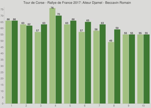 Tour de Corse - Rallye de France 2017: Aiteur Djamel - Beccavin Romain