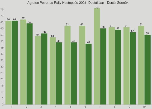 Agrotec Petronas Rally Hustopeče 2021: Dostál Jan - Dostál Zdeněk