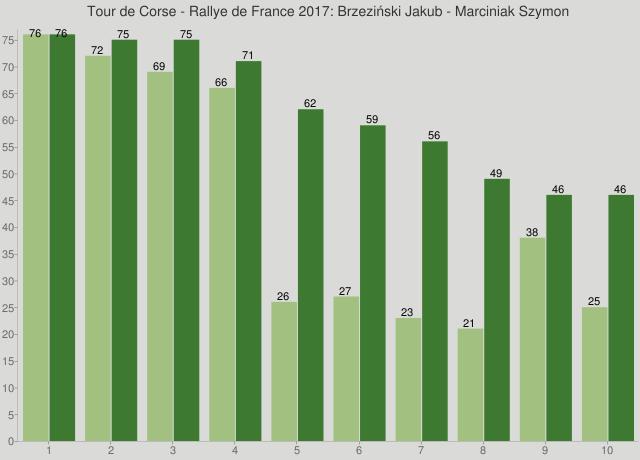 Tour de Corse - Rallye de France 2017: Brzeziński Jakub - Marciniak Szymon