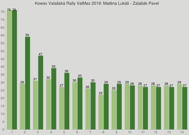 Kowax Valašská Rally ValMez 2019: Matěna Lukáš - Zalabák Pavel
