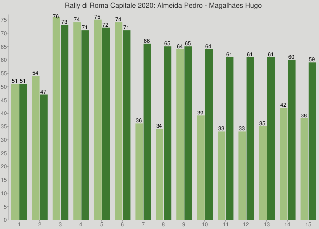 Rally di Roma Capitale 2020: Almeida Pedro - Magalhães Hugo