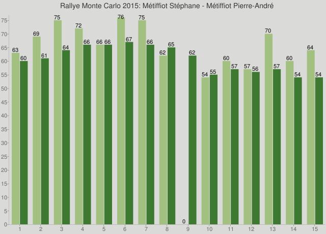 Rallye Monte Carlo 2015: Métiffiot Stéphane - Métiffiot Pierre-André