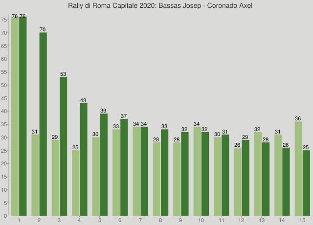 Rally di Roma Capitale 2020: Bassas Josep - Coronado Axel