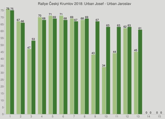 Rallye Český Krumlov 2018: Urban Josef - Urban Jaroslav