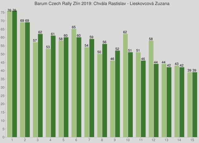 Barum Czech Rally Zlín 2019: Chvála Rastislav - Lieskovcová Zuzana