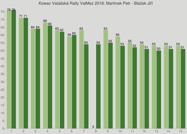 Kowax Valašská Rally ValMez 2018: Martinek Petr - Blažek Jiří