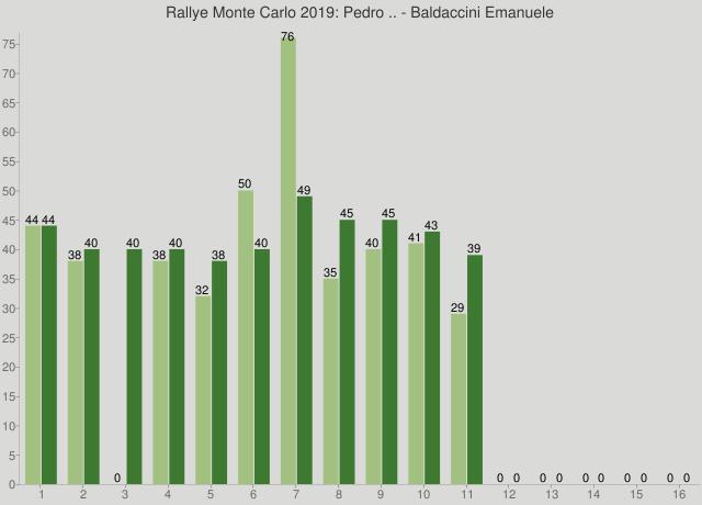 Rallye Monte Carlo 2019: Pedro .. - Baldaccini Emanuele