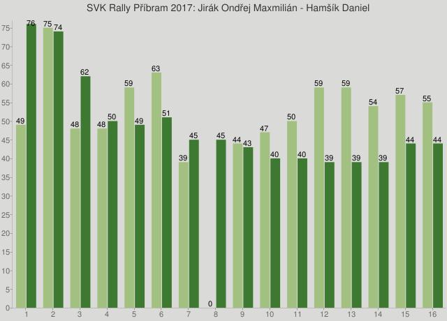 SVK Rally Příbram 2017: Jirák Ondřej Maxmilián - Hamšík Daniel