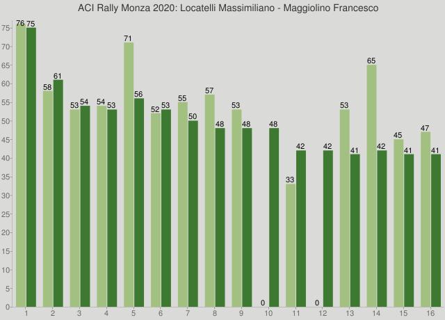 ACI Rally Monza 2020: Locatelli Massimiliano - Maggiolino Francesco
