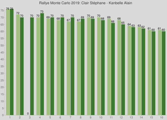 Rallye Monte Carlo 2019: Clair Stéphane - Kanbelle Alain
