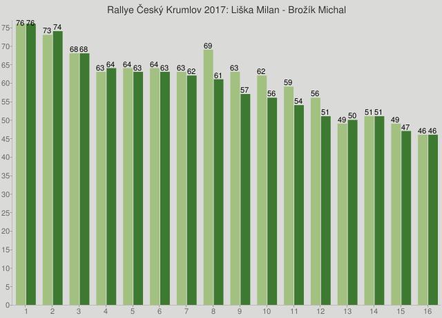 Rallye Český Krumlov 2017: Liška Milan - Brožík Michal