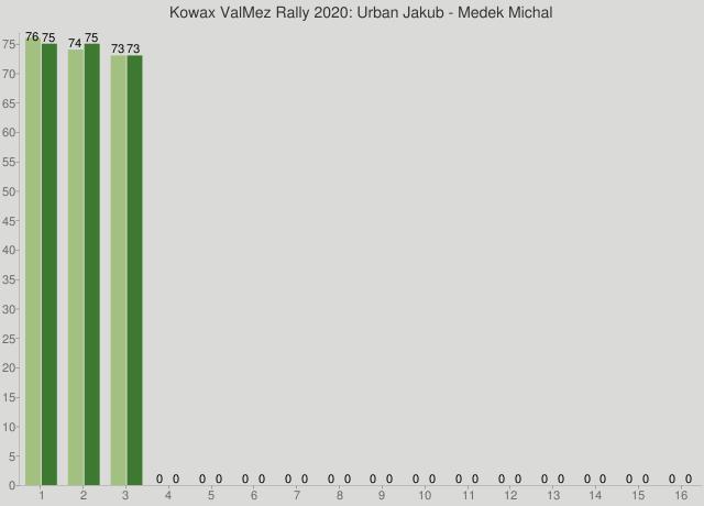 Kowax ValMez Rally 2020: Urban Jakub - Medek Michal