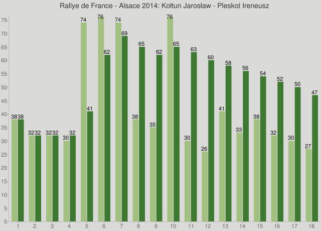 Rallye de France - Alsace 2014: Kołtun Jarosław - Pleskot Ireneusz