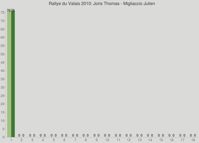 Rallye du Valais 2010: Joris Thomas - Migliaccio Julien