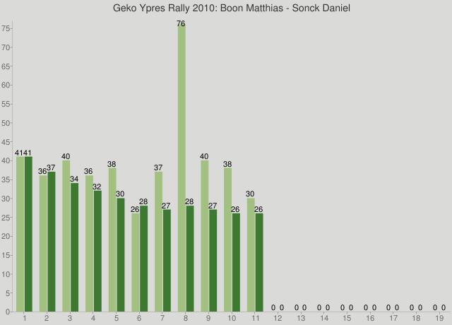 Geko Ypres Rally 2010: Boon Matthias - Sonck Daniel