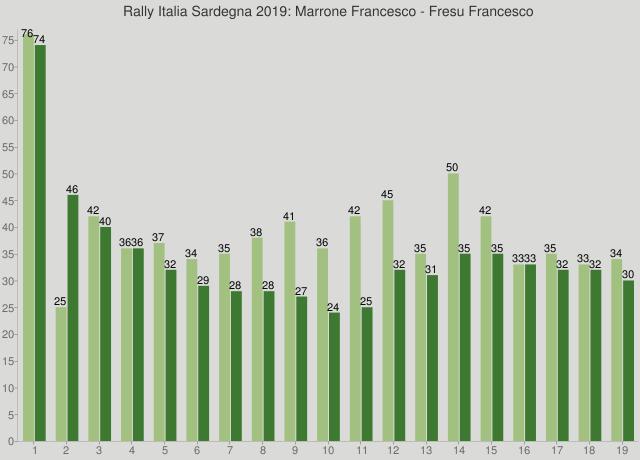 Rally Italia Sardegna 2019: Marrone Francesco - Fresu Francesco