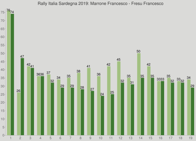 Rally Italia Sardegna 2019: Marrone Francesco - Fresu Francesco
