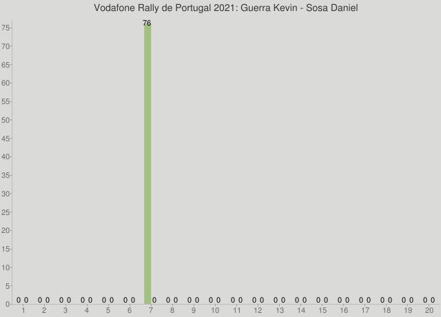 Vodafone Rally de Portugal 2021: Guerra Kevin - Sosa Daniel