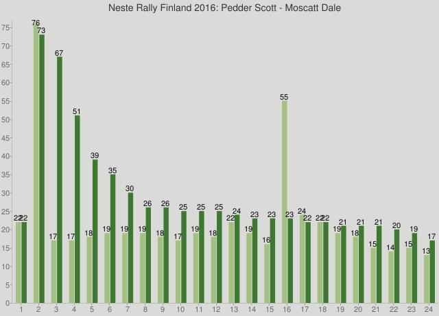 Neste Rally Finland 2016: Pedder Scott - Moscatt Dale