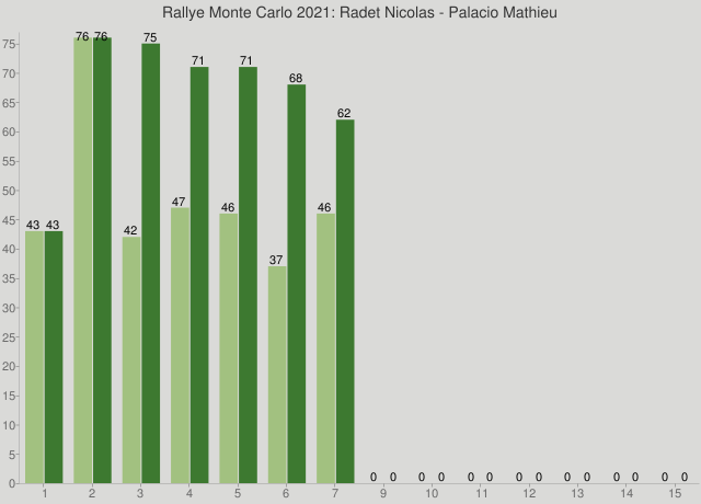 Rallye Monte Carlo 2021: Radet Nicolas - Palacio Mathieu