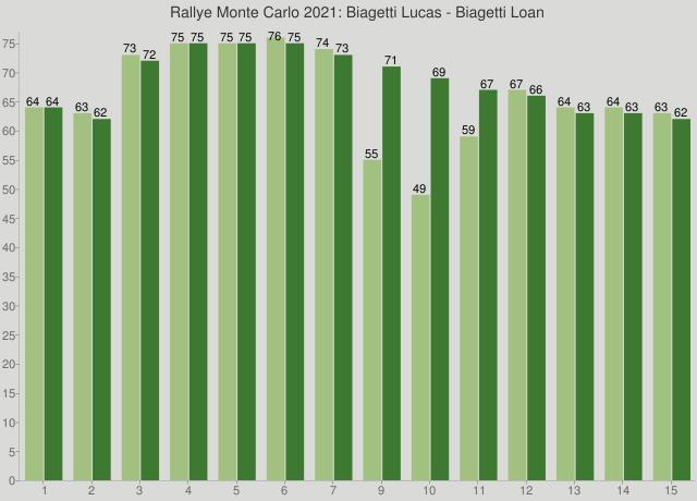 Rallye Monte Carlo 2021: Biagetti Lucas - Biagetti Loan