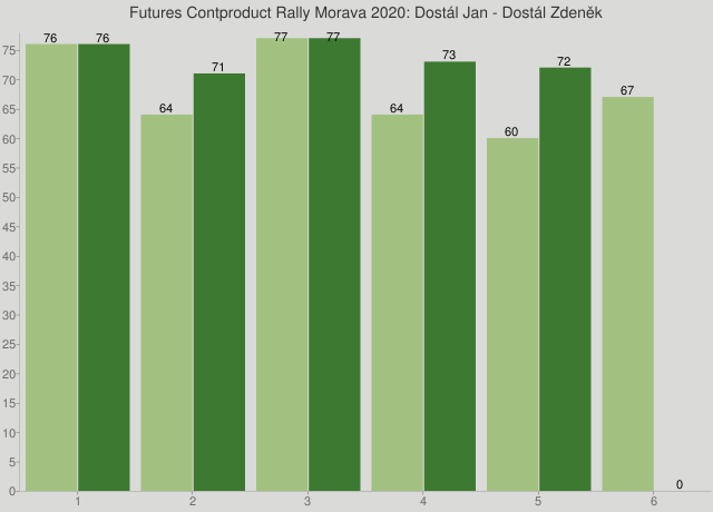 Futures Contproduct Rally Morava 2020: Dostál Jan - Dostál Zdeněk