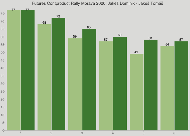 Futures Contproduct Rally Morava 2020: Jakeš Dominik - Jakeš Tomáš