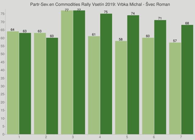 Partr-Sev.en Commodities Rally Vsetín 2019: Vrbka Michal - Švec Roman