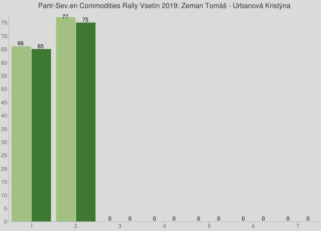 Partr-Sev.en Commodities Rally Vsetín 2019: Zeman Tomáš - Urbanová Kristýna