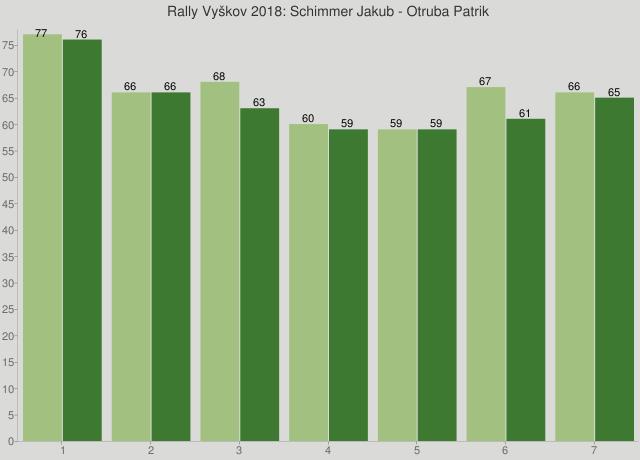 Rally Vyškov 2018: Schimmer Jakub - Otruba Patrik